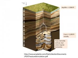 fracs-vs-aquifers-300x225